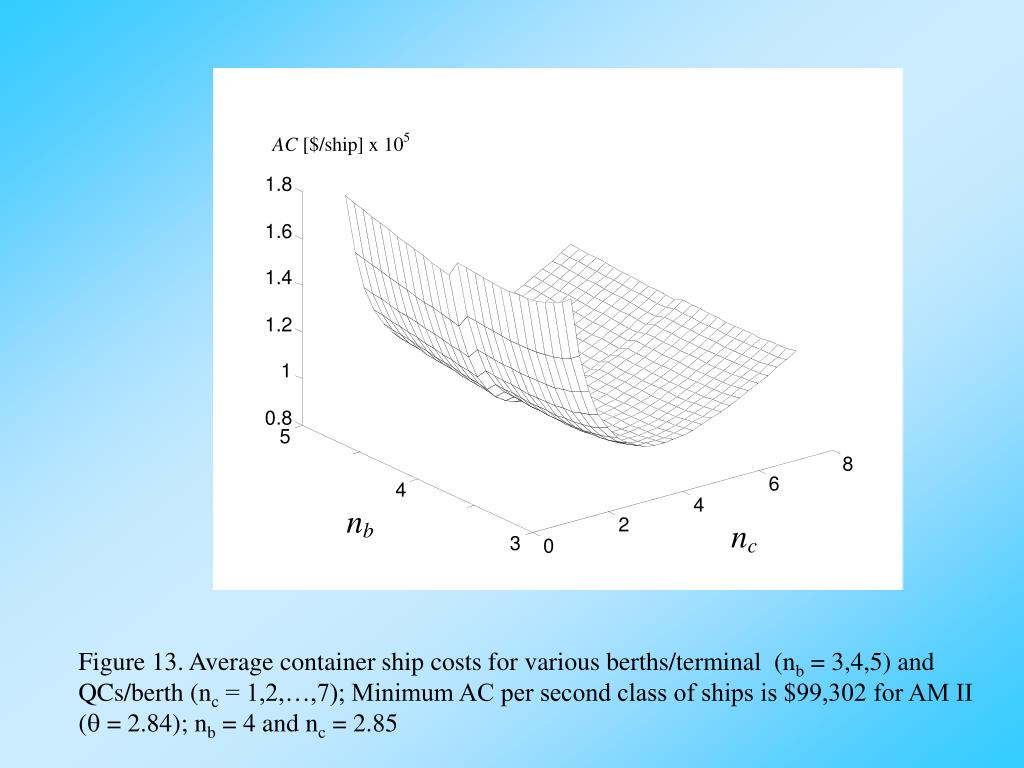 Figure 13. Average container ship costs for various berths/terminal  (n