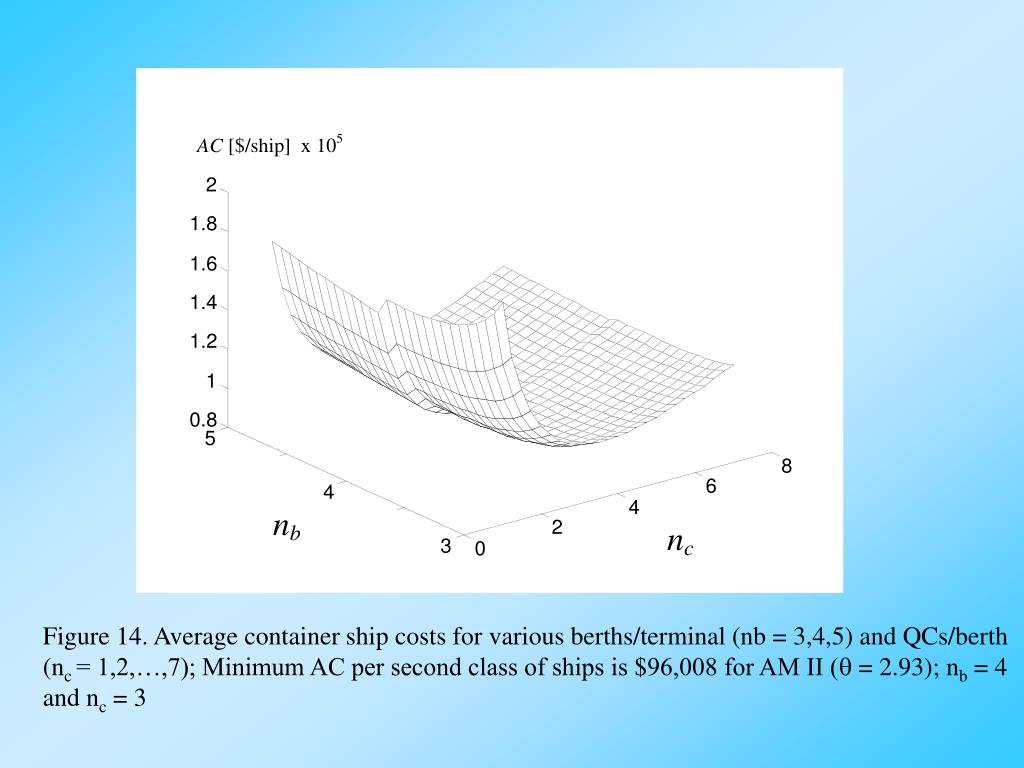 Figure 14. Average container ship costs for various berths/terminal (nb = 3,4,5) and QCs/berth (n
