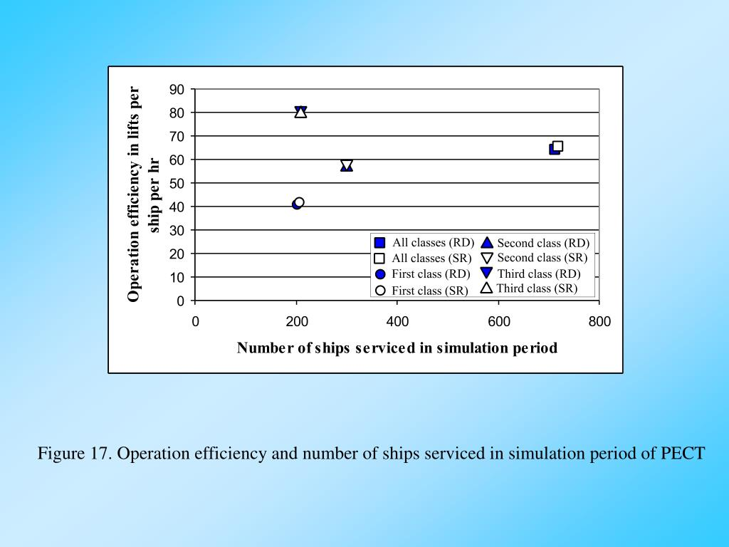 Figure 17. Operation efficiency and number of ships serviced in simulation period of PECT
