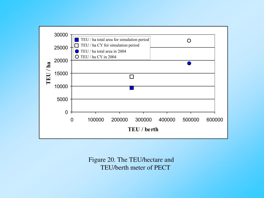 Figure 20. The TEU/hectare and