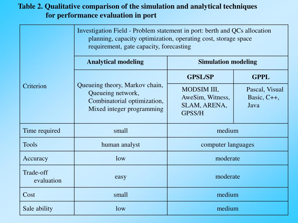 Table 2. Qualitative comparison of the simulation and analytical techniques