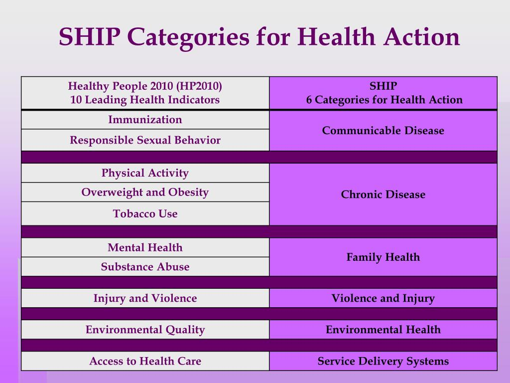 SHIP Categories for Health Action