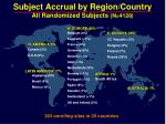 subject accrual by region country all randomized subjects n 4128