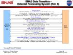 snas data transfers external processing system ref 5