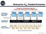 enterprise p ra testbed evolution