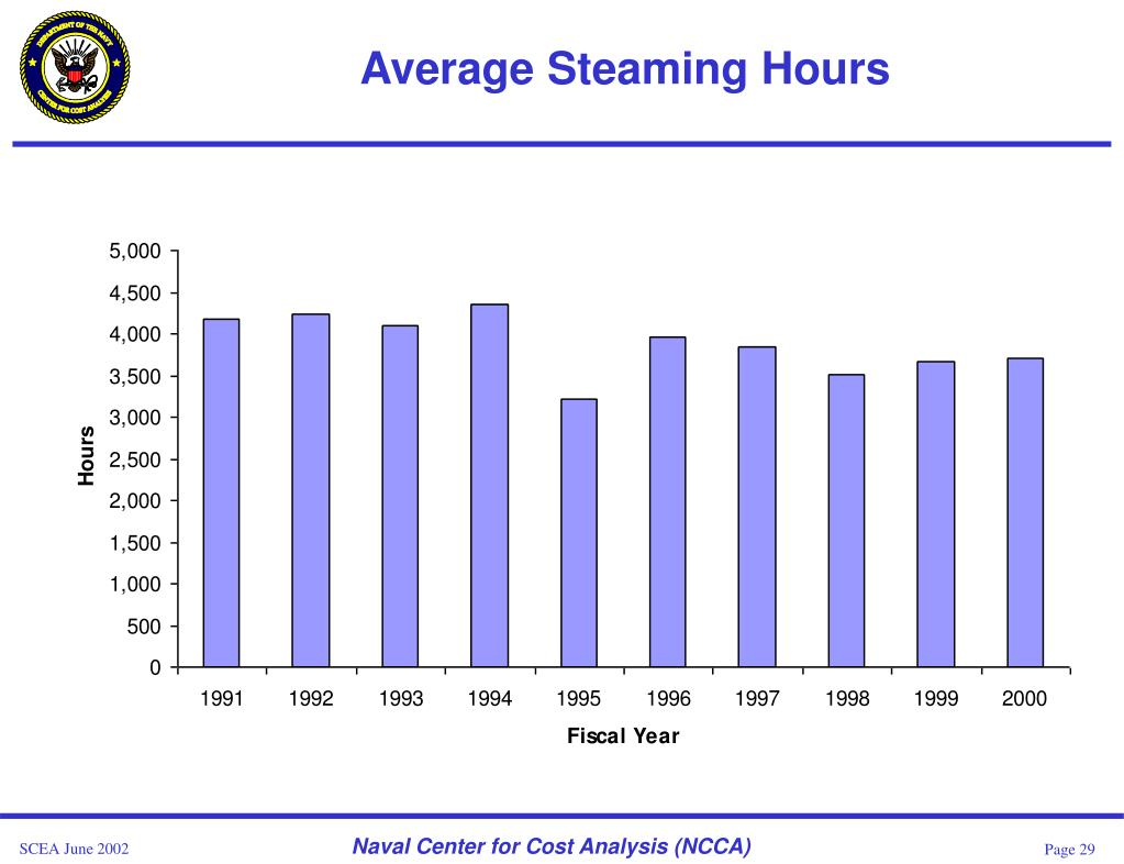 Average Steaming Hours