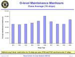 o level maintenance manhours class average 18 ships