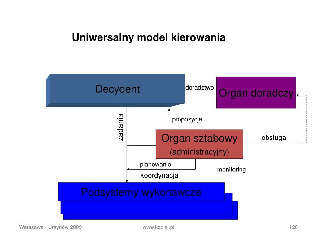 Uniwersalny model kierowania