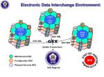 electronic data interchange environment