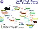 identify track manage supply chain use of the uii