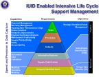 iuid enabled intensive life cycle support management