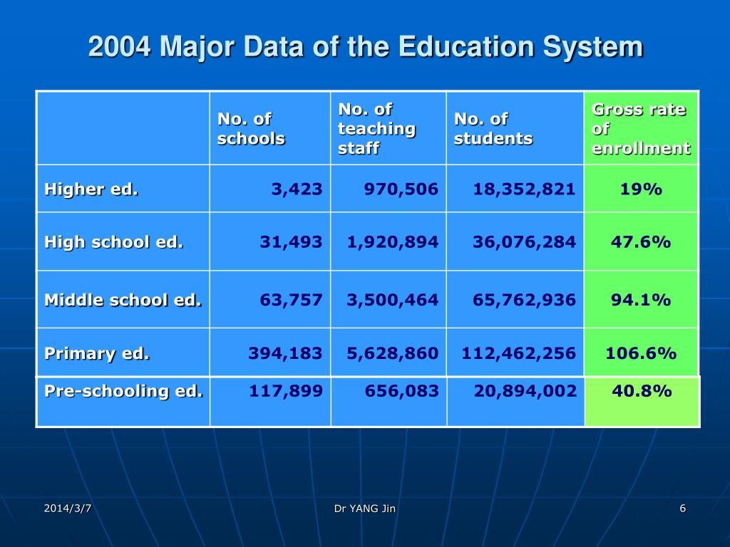 2004 Major Data of the Education System