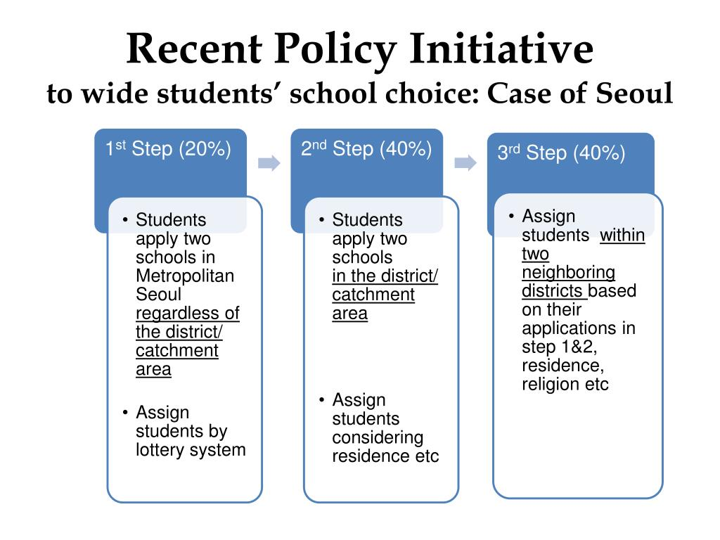 school choice initiative essay A selection of free health essay questions which critically discuss the diet in the uk student secondary school illness or condition of your choice.