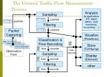 the general traffic flow measurement process