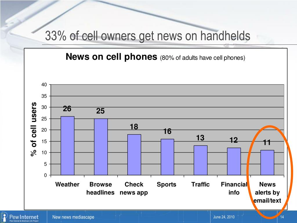 33% of cell owners get news on handhelds