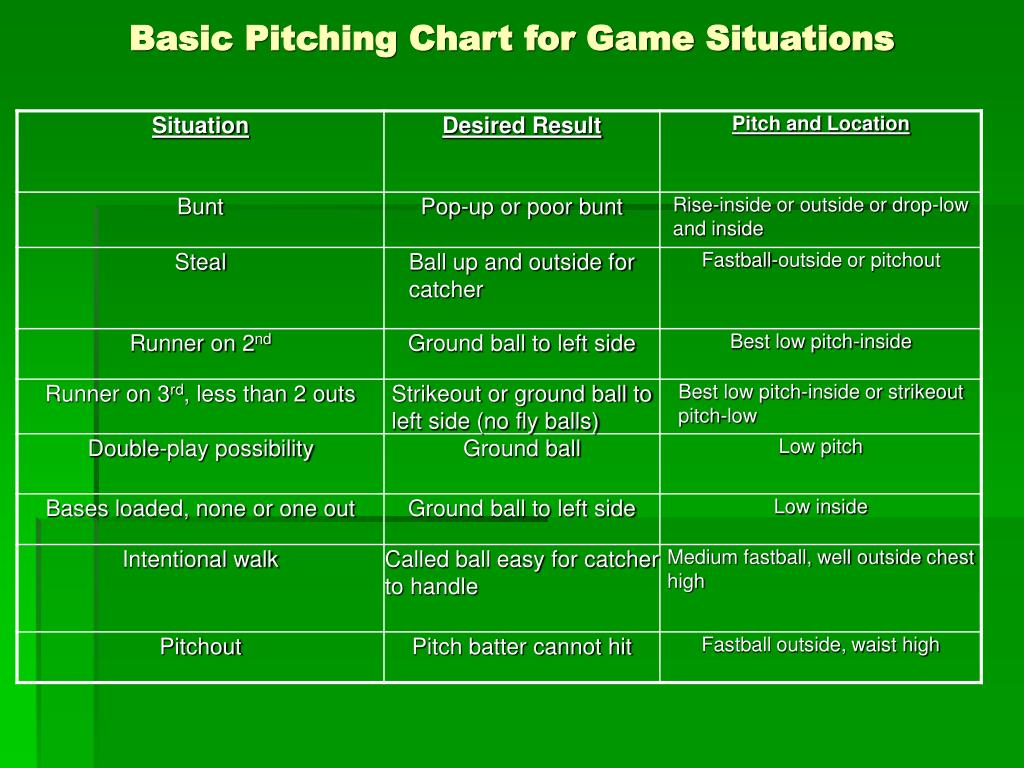 basic pitching chart for game situations l.