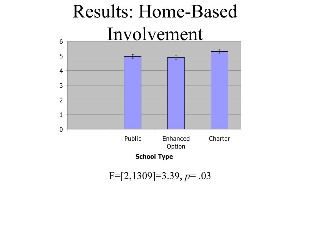 Results: Home-Based Involvement