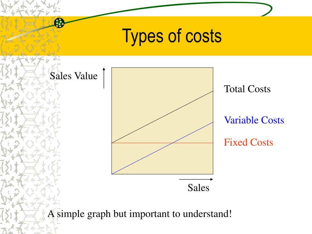 Types of costs