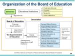 organization of the board of education