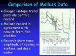 comparison of mollusk data
