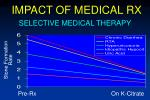 impact of medical rx