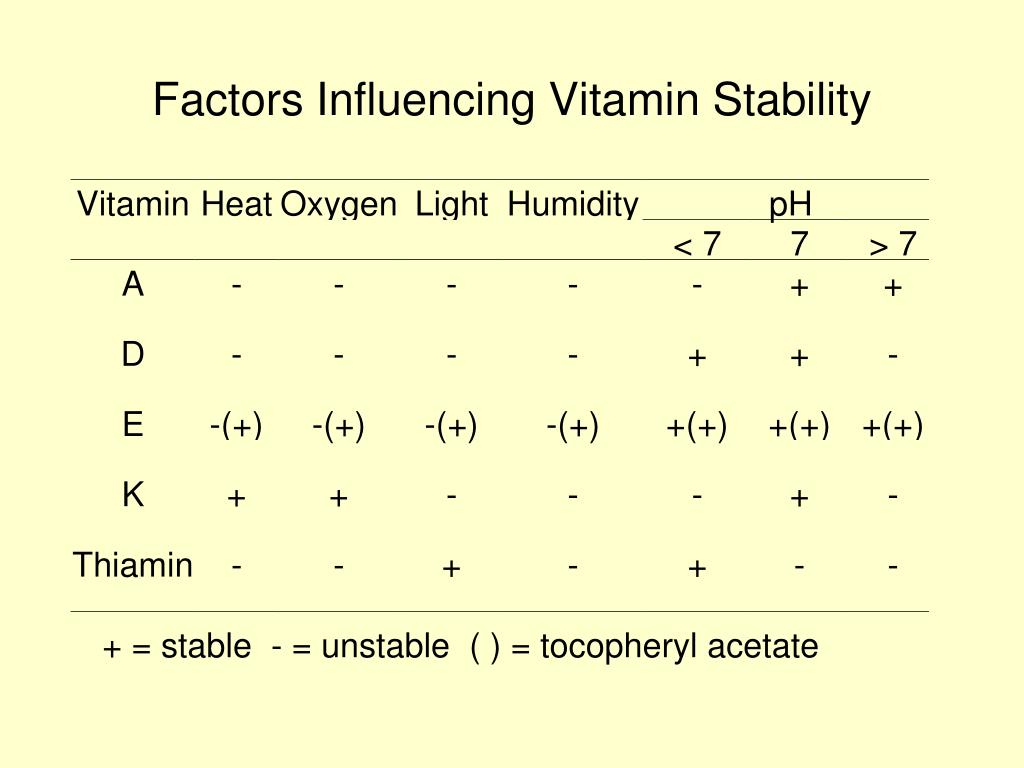 Factors Influencing Vitamin Stability