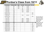 purdue s class from 10 11