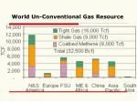 world un conventional gas resource