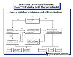 end of life destination flowchart from tno industry delft the netherlands