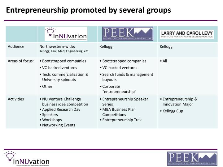 Entrepreneurship promoted by several groups