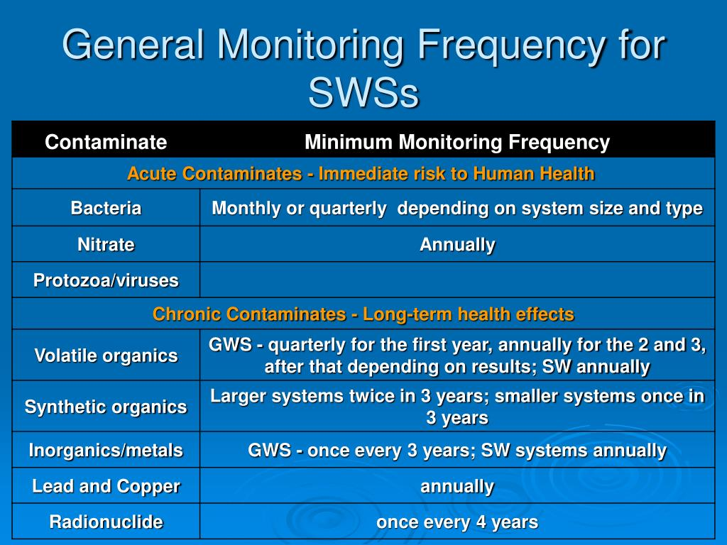 General Monitoring Frequency for SWSs