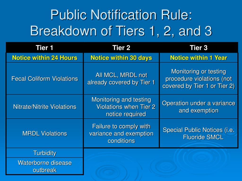 Public Notification Rule: