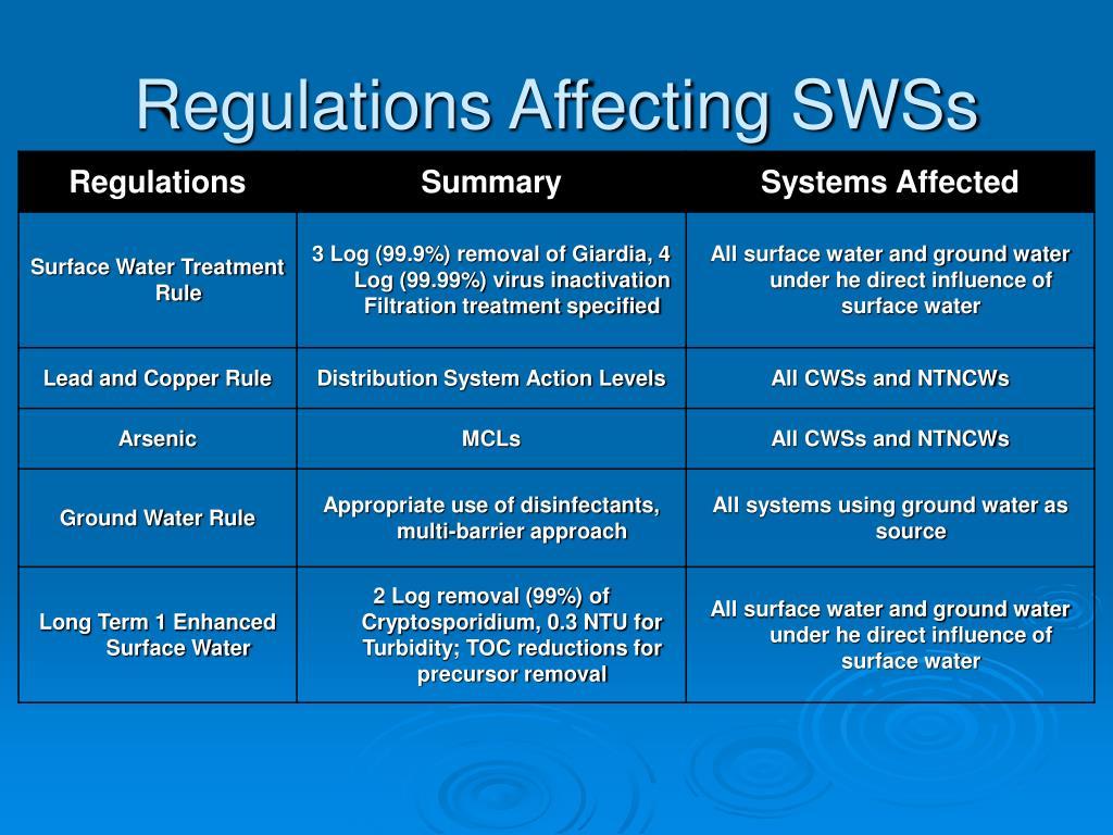Regulations Affecting SWSs