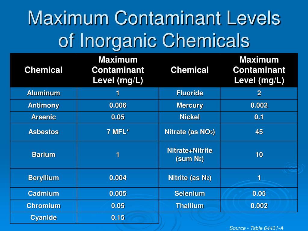 Maximum Contaminant Levels of Inorganic Chemicals