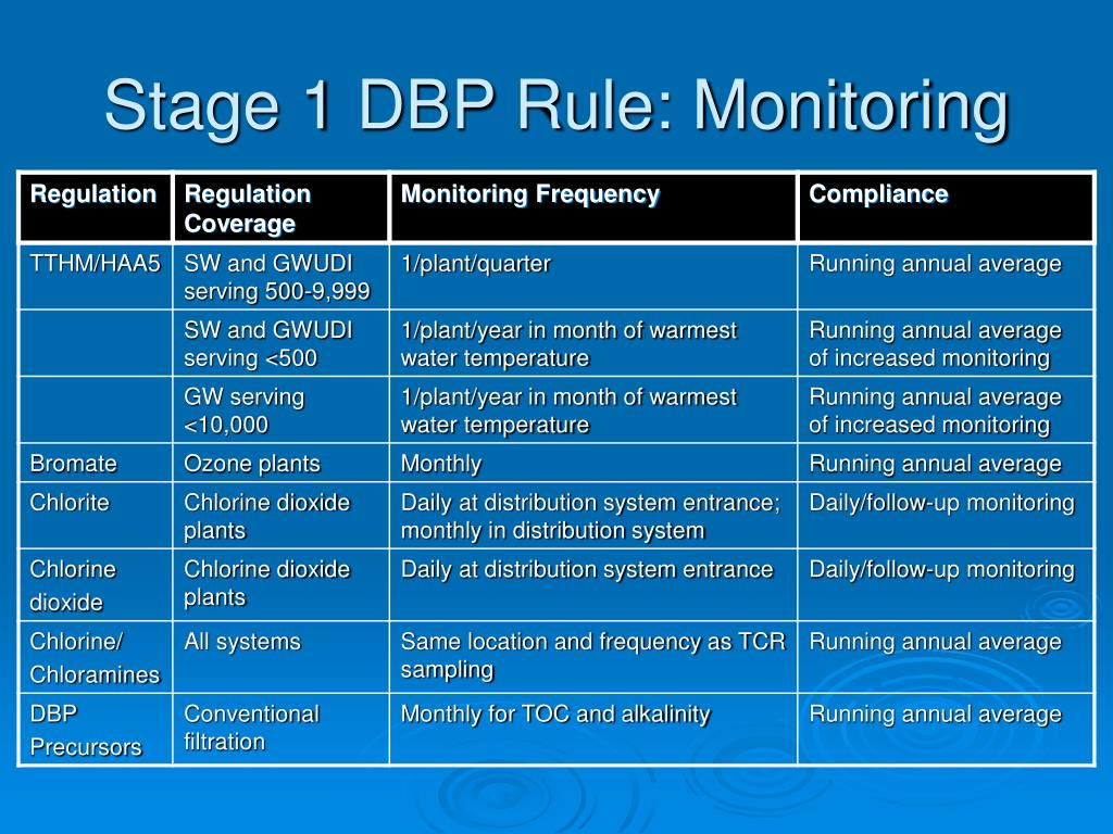 Stage 1 DBP Rule: Monitoring