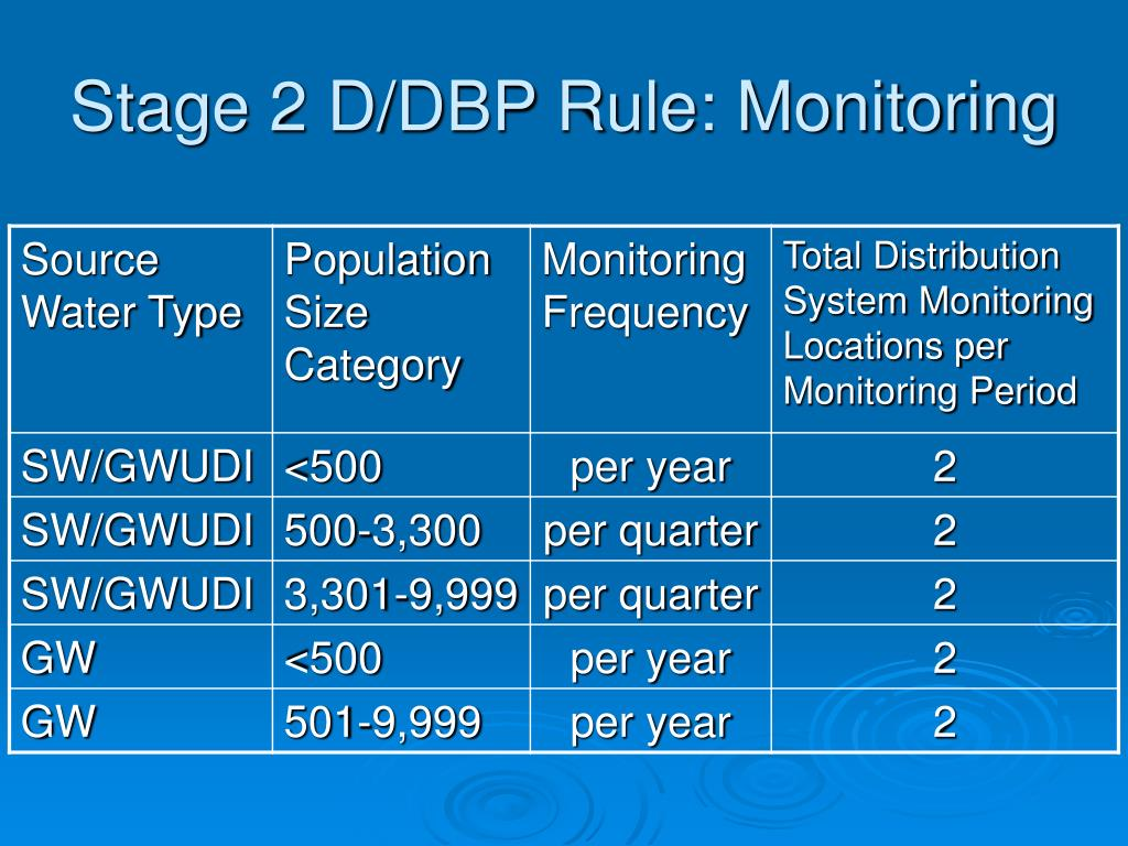 Stage 2 D/DBP Rule: Monitoring