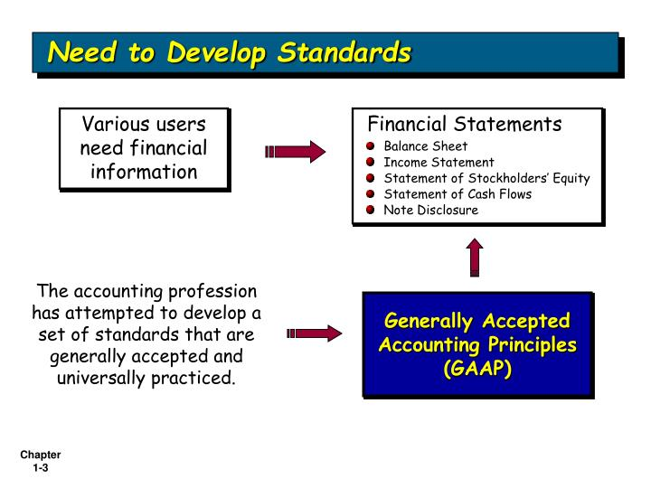 Need to develop standards