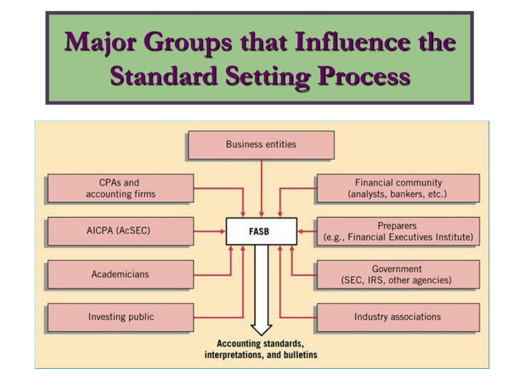 Major Groups that Influence the Standard Setting Process