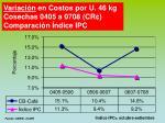 variaci n en costos por u 46 kg cosechas 0405 a 0708 cr comparaci n ndice ipc