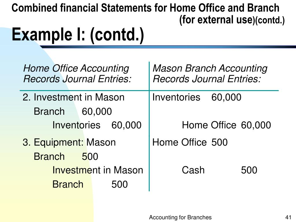Combined financial Statements for Home Office and Branch