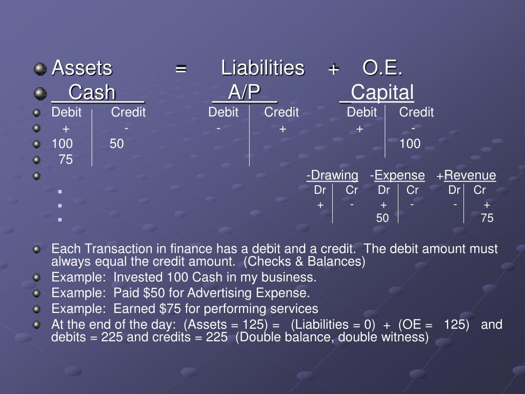 Assets           =      Liabilities    +    O.E.