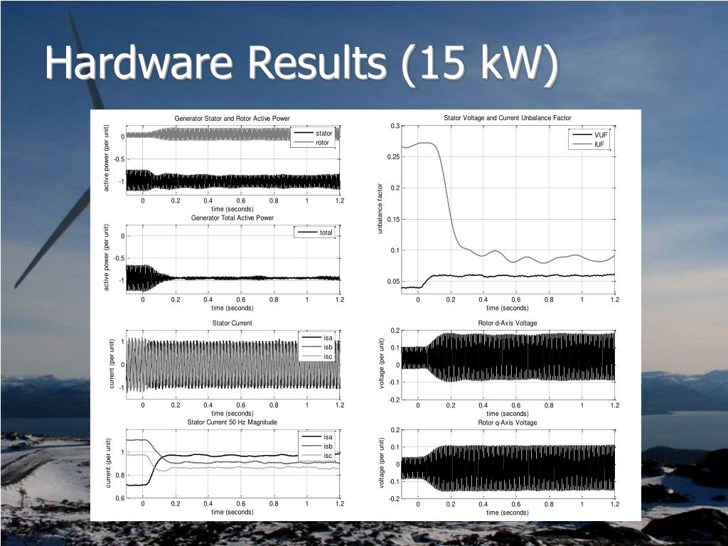 Hardware Results (15 kW)