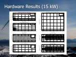 hardware results 15 kw36