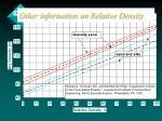 other information on relative density