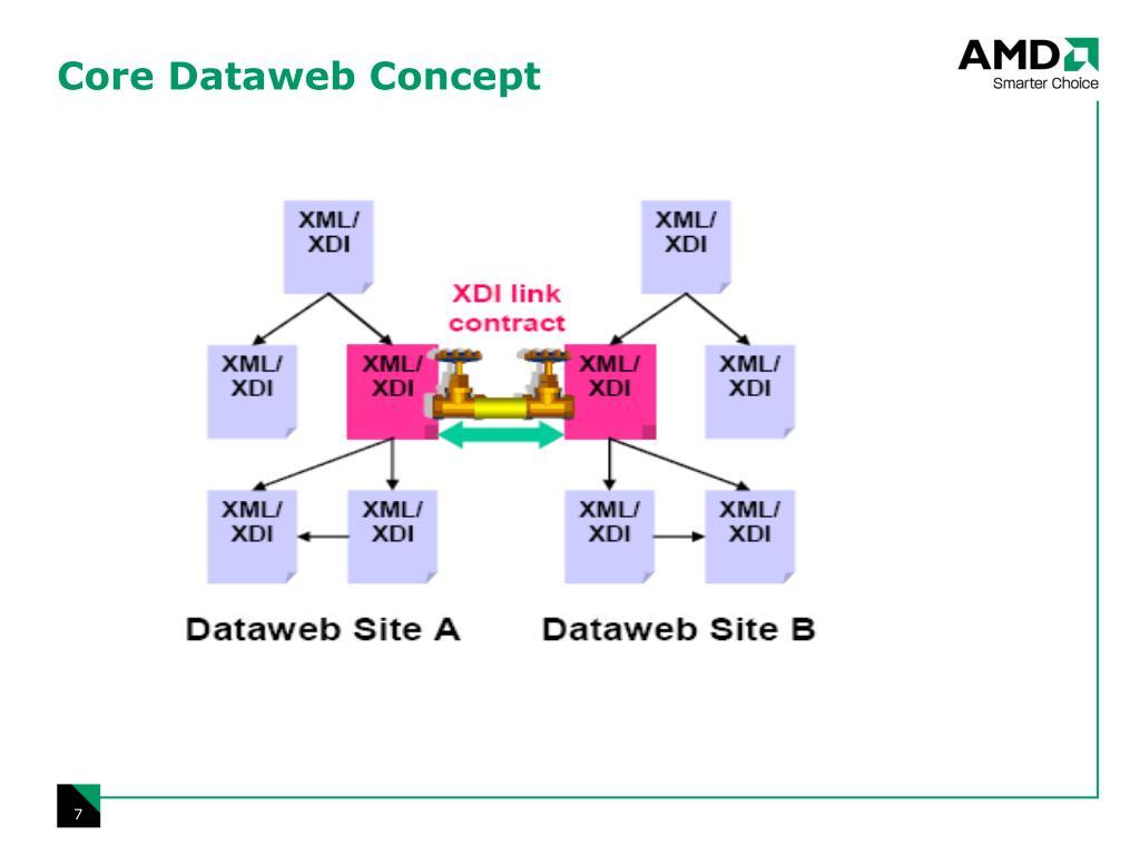 Core Dataweb Concept
