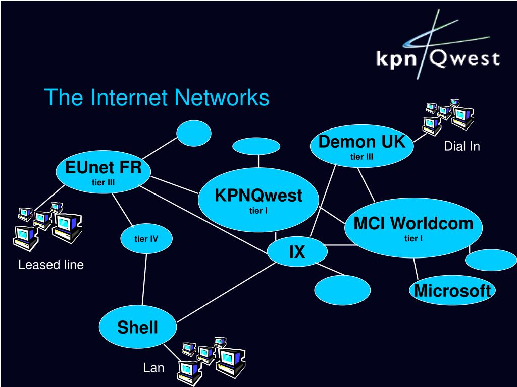 The Internet Networks