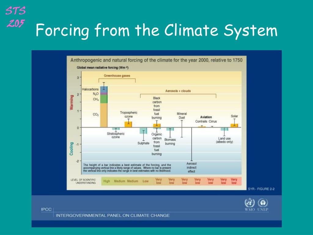 Forcing from the Climate System