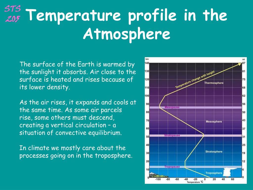 Temperature profile in the Atmosphere
