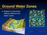 ground water zones