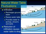 natural water table fluctuations